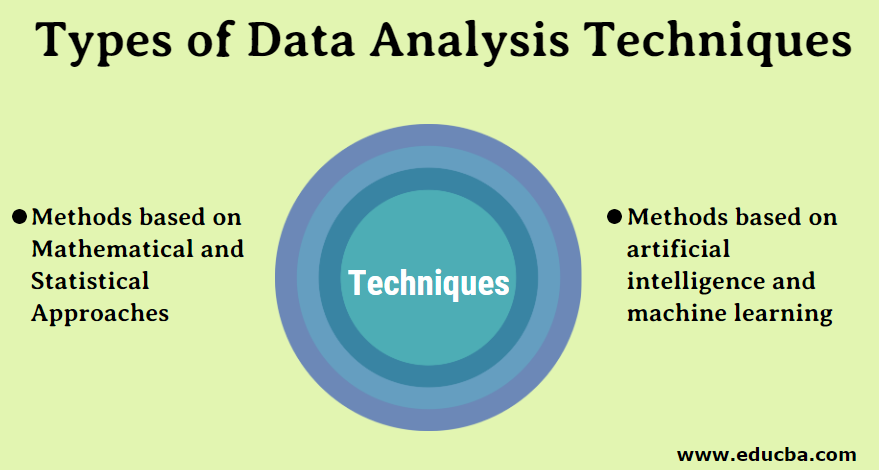 Types of Data Analysis Techniques