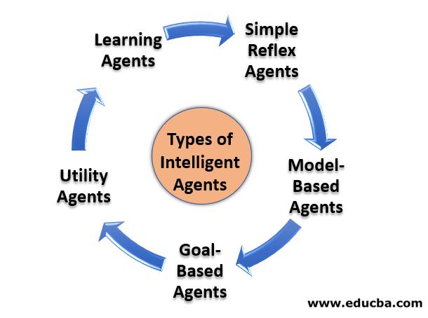Types of Intelligent Agents