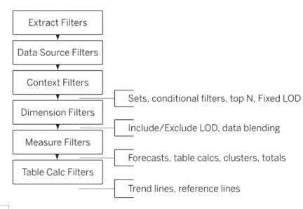Types of filters in Tableau-1.1
