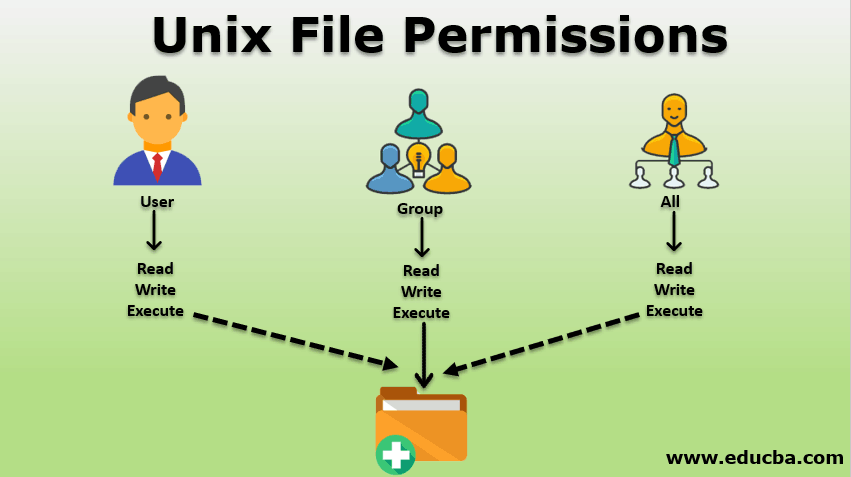 Unix File Permissions
