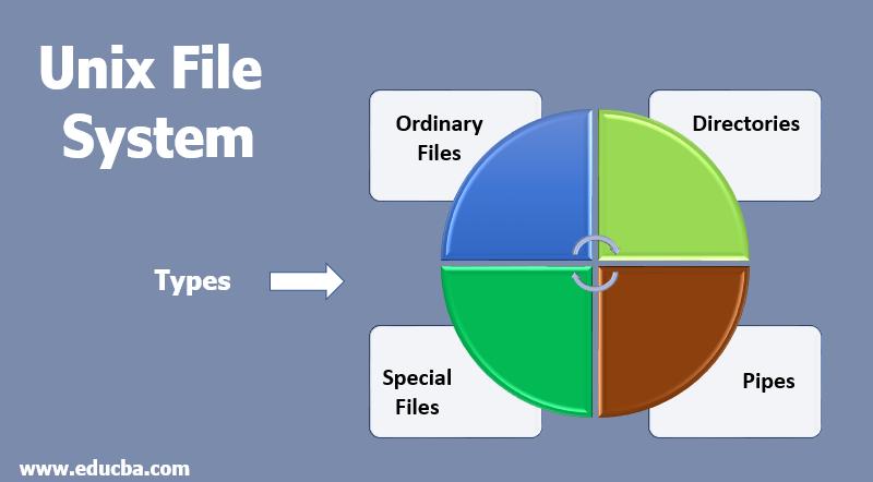 Unix File System