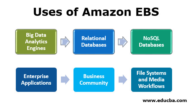 Uses of Amazon EBS