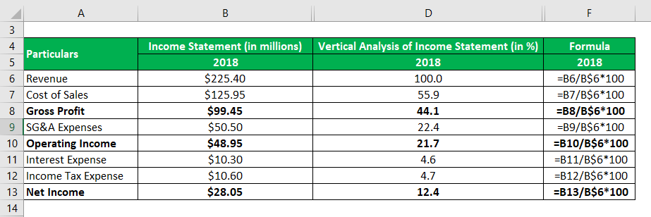 Vertical Analysis of Income Statement-1.2