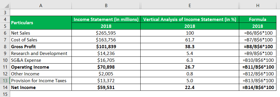 Vertical Analysis of Income Statement-2.2