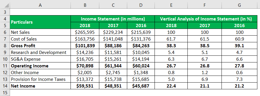 Vertical Analysis of Income Statement-2.3