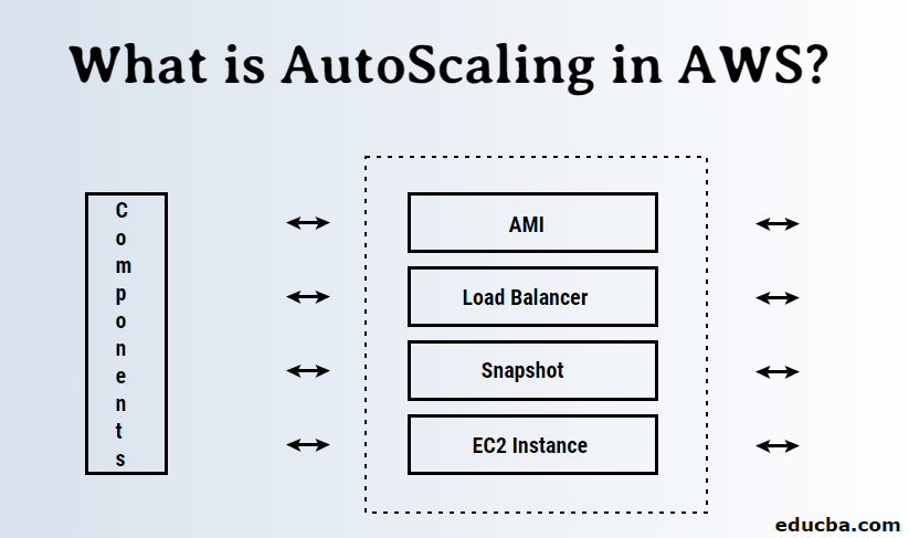 What is AutoScaling in AWS