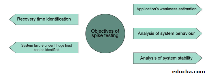 What is Spike Testing