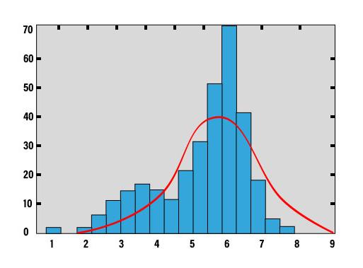 Descriptive Analysis 2
