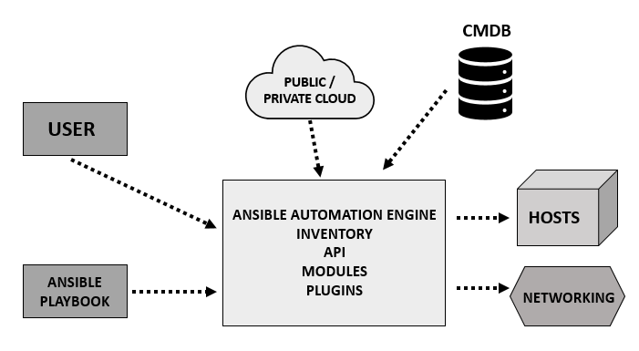 ansible architecture 1