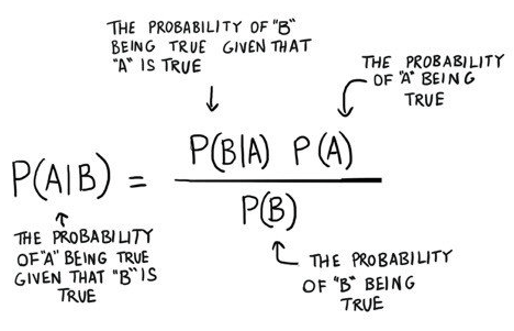 bayes theorem in c
