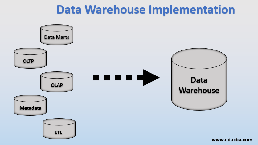 data warehouse implementaion