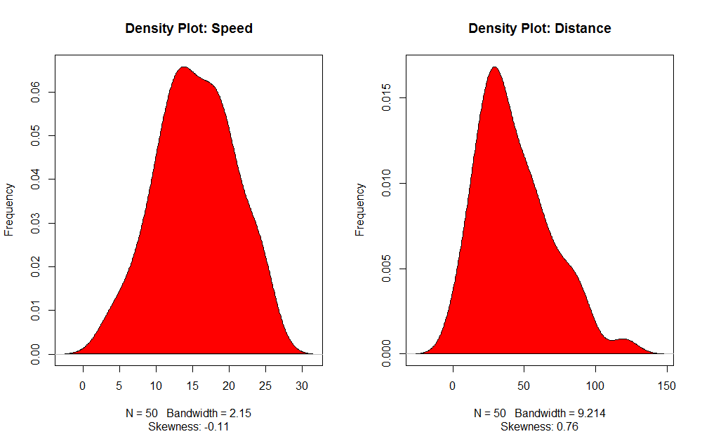 density plot (Linear Regression Analysis)