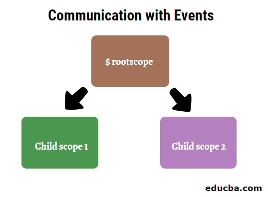 Communication with Events