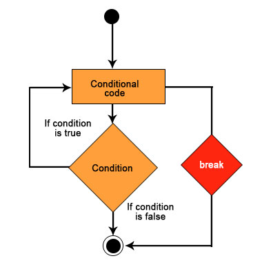 flow-chart-of-break-statementDone