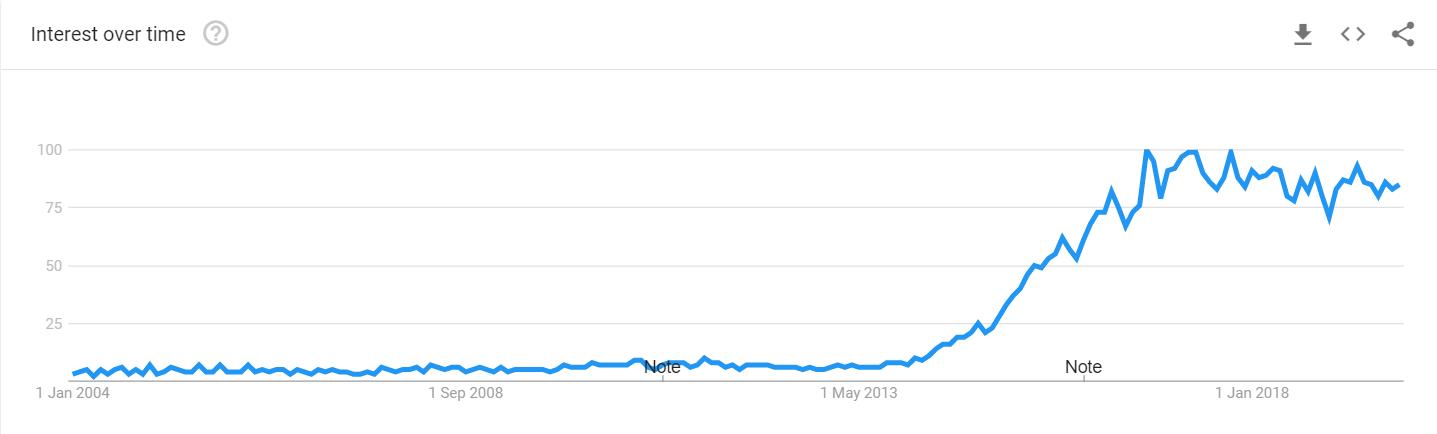 google trend iot