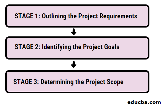 Stages of Project Scope Management