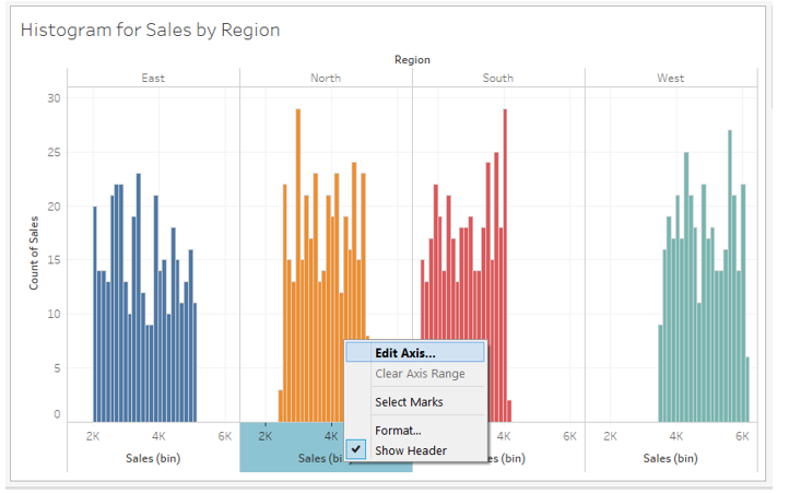 histogram for sales