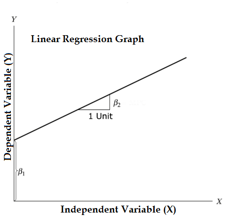 linear regression graph