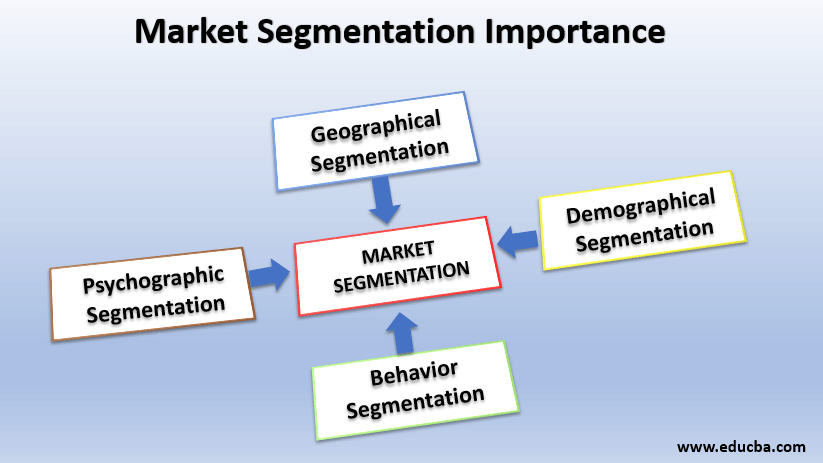 market segmentation importance