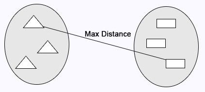 max distance