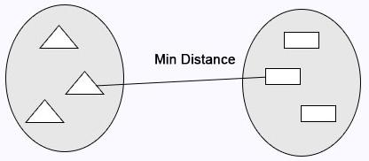 min distance