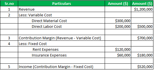 Calculation of the Contribution Margin