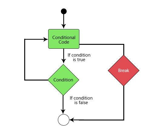 python-break-statement 2
