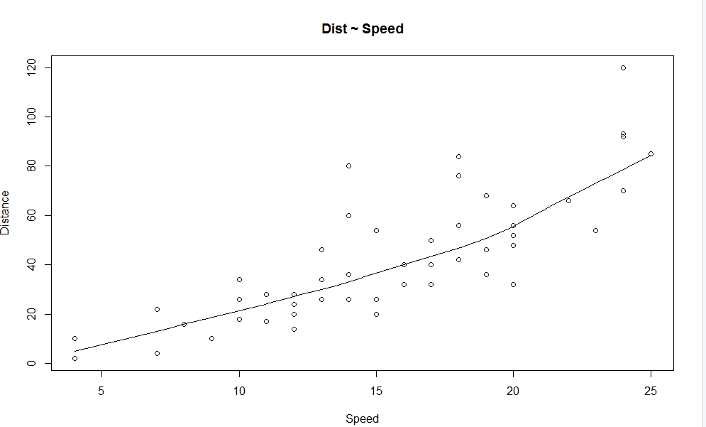 scatter plot (Linear Regression Analysis)