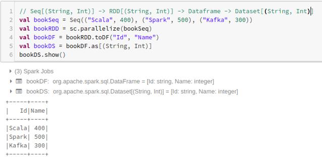 Dataframe using Tuples