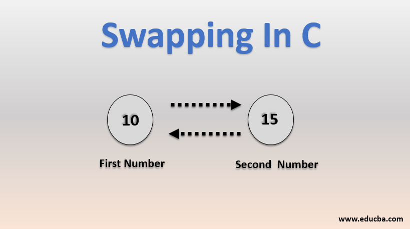 swapping in c