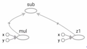 tensorFlow Basics 2