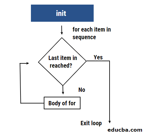 For loop in r