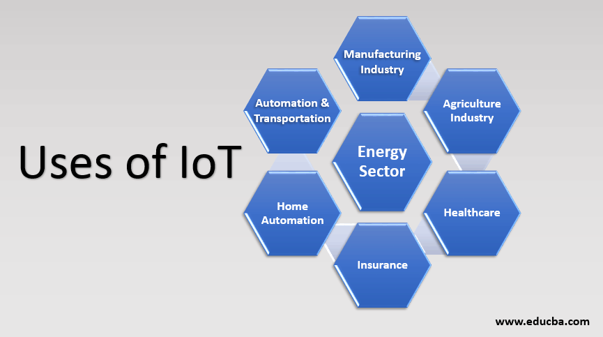 uses of iot