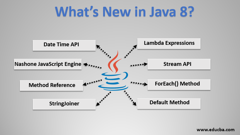 What's New in Java 8?