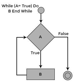 while-loop-in-CDone