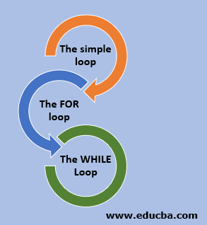 different types of loop in PL SQL