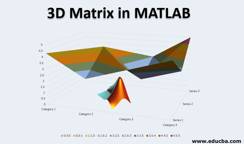 3D Matrix in MATLAB