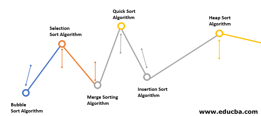 Top 6 Sorting Algorithms in JavaScript