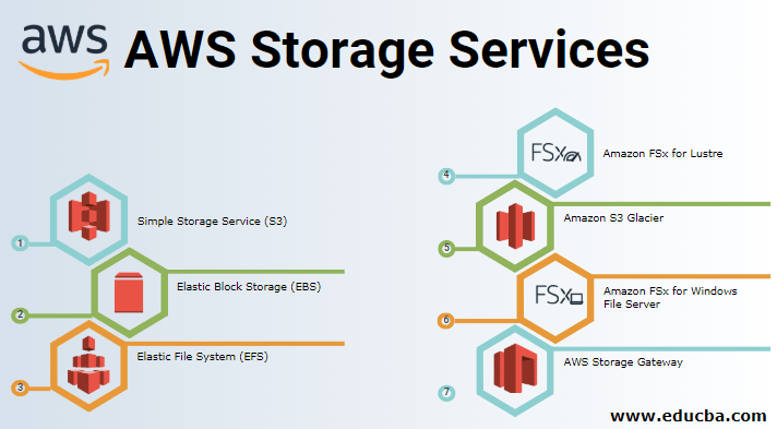 AWS Storage Services