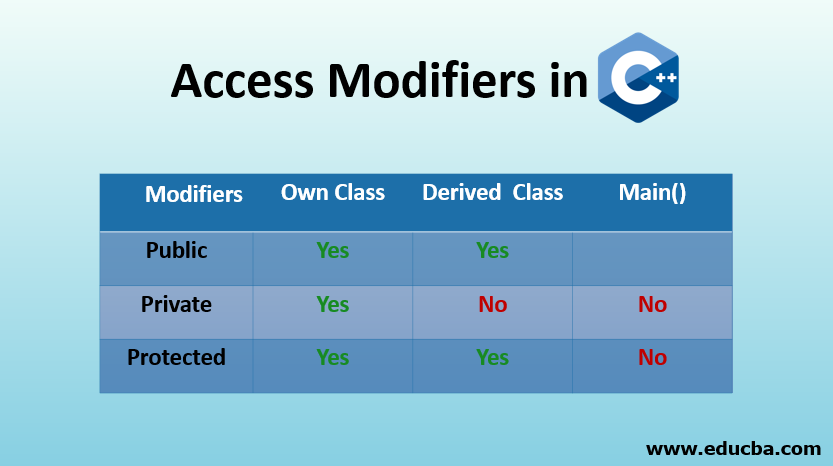 Access Modifiers in C++