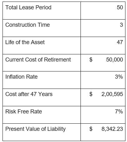 Asset Retirement Obligation-1.1