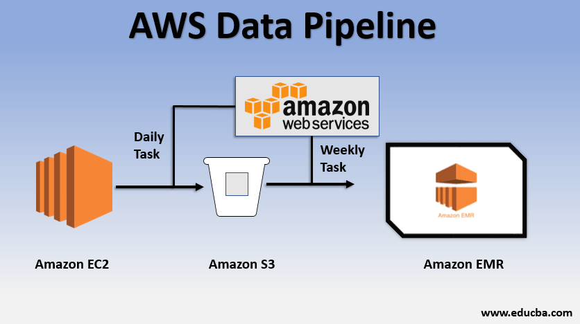 Aws data pipline