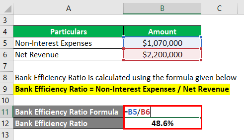 Bank Efficiency Ratio Formula-1.1