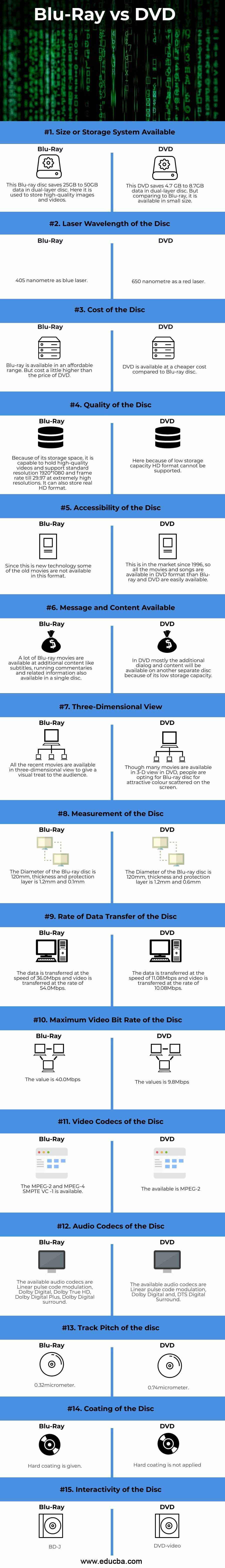 Blu-Ray-vs-DVD-info