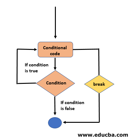 Flowchart of Break Statement in C