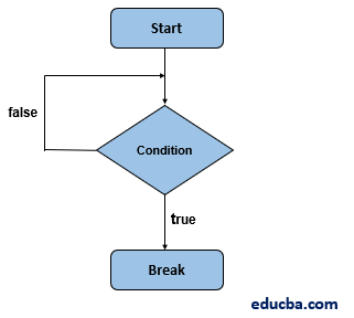 Break Statement in JavaScript-1.1
