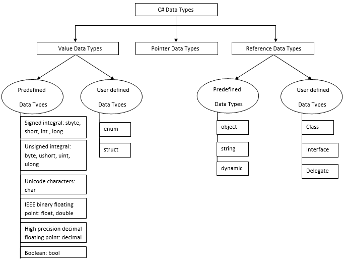 C# Data Types 1-6