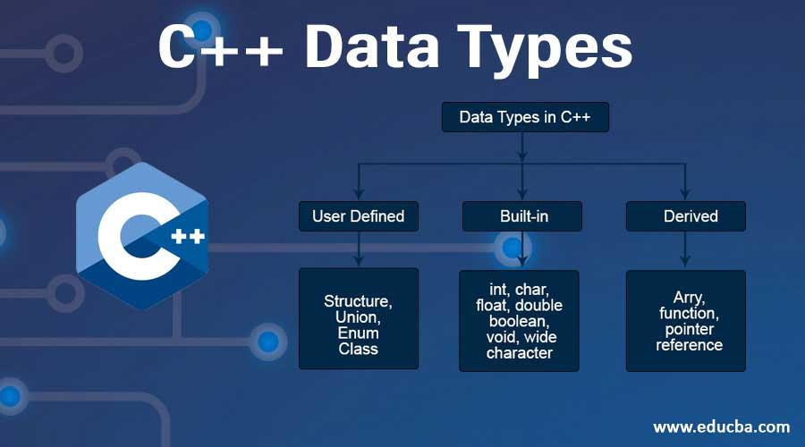 C++-Data-Types