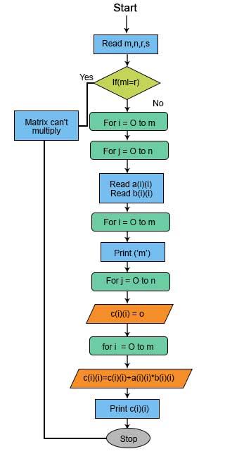 Flow Chart of Matrix Multiplication