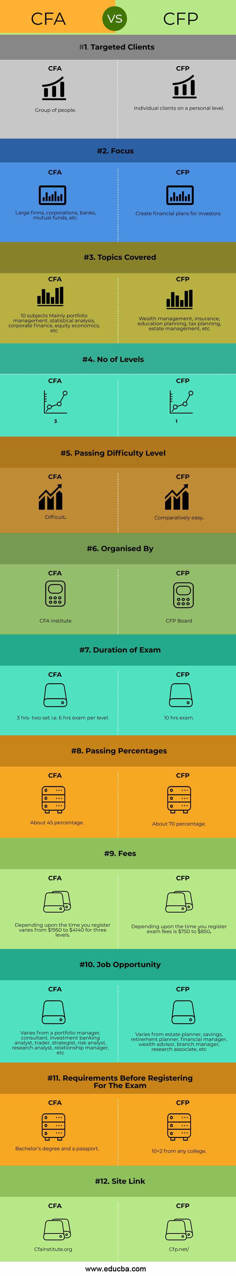 CFA-VS-CFP-info